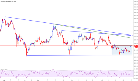 PEL: PEL(2660)-support around 2580 and 2550