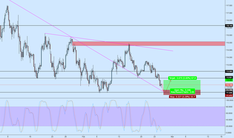 USDJPY: USDJPY Bounce off Support Zone