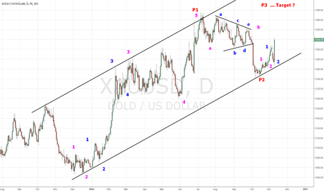 XAUUSD: GOLD ... If you believe reading the tea leaves