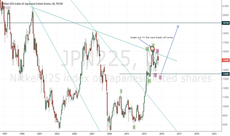 JPN225: the chart reveals all information u need to know