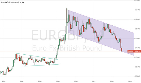 EURGBP: Time for a Euro pop?