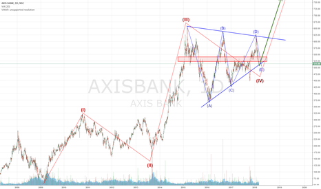 AXISBANK: Possible inflection point fora bull run