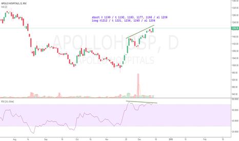 APOLLOHOSP: ApolloHosp Study