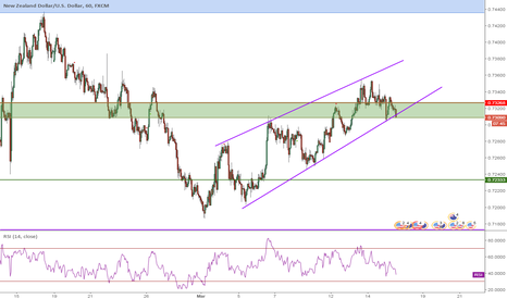 NZDUSD: NZDUSD, Parallel Channel, 1H, Sell