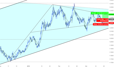 EURUSD: EURUSD Plan ahead of FOMC