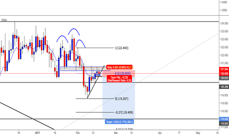 EURJPY: ej head &  shoulder retest
