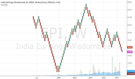 EPI: EPI - INDIA ETF