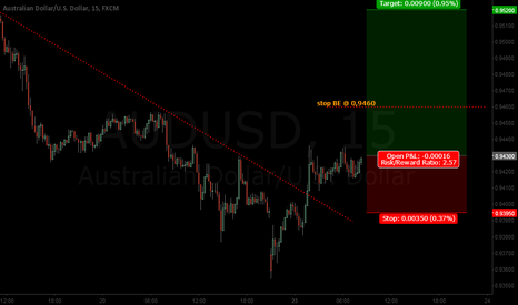 AUDUSD: AUDUSD gunning for 0,95 again