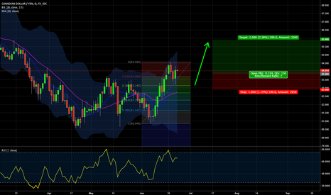 CADJPY: Uptrend Continuation for CADJPY