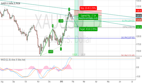 XAUUSD: Short Posstion on Gold