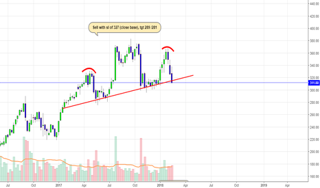 YESBANK: is Yes Bank a Sell ??
