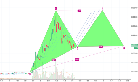 CANNBTC: Cannabis Coin CANN For Another Wave ? quick 20% - %30 ?