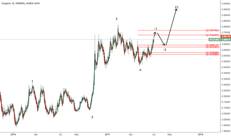 XCUUSD: copper long