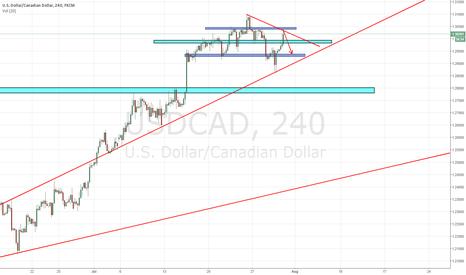 USDCAD: USD/CAD - 4h (RNL)