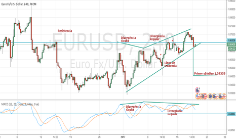 EURUSD: EURUSD en Gráficos de 4H