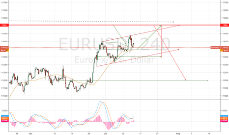 EURUSD: EURUSD for the next 2 days