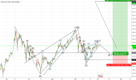 ETHUSD: Ethereum possible H4 symmetrical triangle