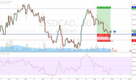 USDCAD: USD/CAD Long Trade Idea ! Good Setup !