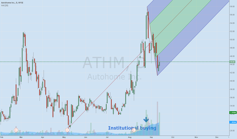 ATHM: ATHM Heavy Volume 230% change increase 99 IBD composite rating