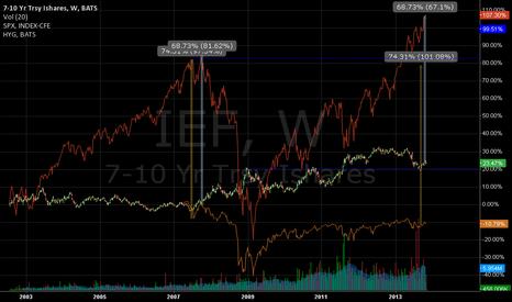 IEF: bonds vs equity spread (IEF vs SPY) - remember 2007?
