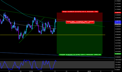 NZDUSD: Shorting NZD USD to hell and back