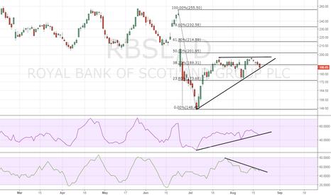 RBS: RBS – Bearish break likely