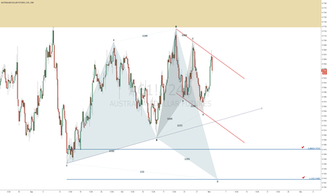 A61!: AUD DOWN TREND WITH SHARK PATTERN