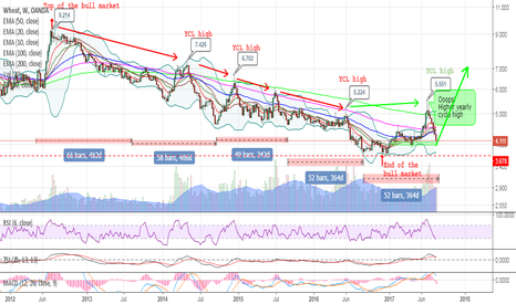 WHEATUSD: WHEAT - The start of a new bull market
