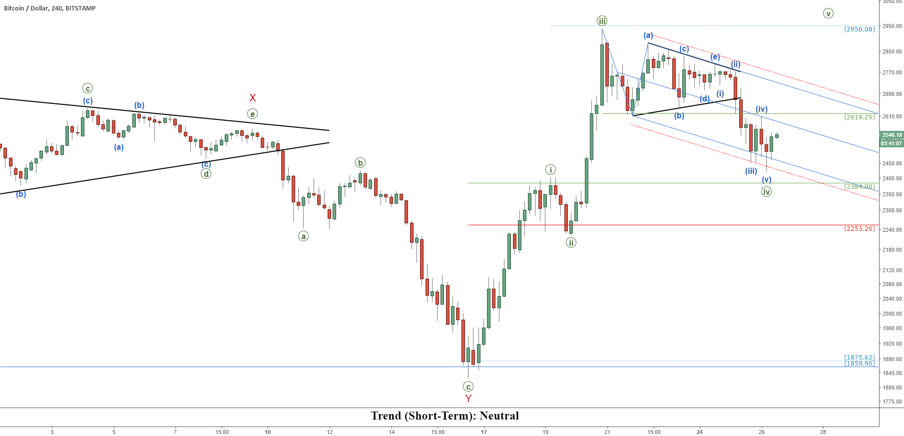 Bitcoin (BTCUSD): The Party's Not Over Yet