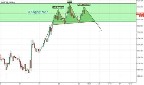 XAUUSD: In the Supply Zone & Right Shoulder Forming