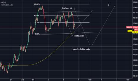 GBPUSD: GBPUSD Complex trend