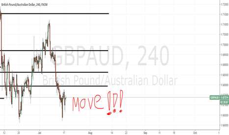GBPAUD: 4 hr candles ranging 4 to 9 pips in GbpAud. What is happening?