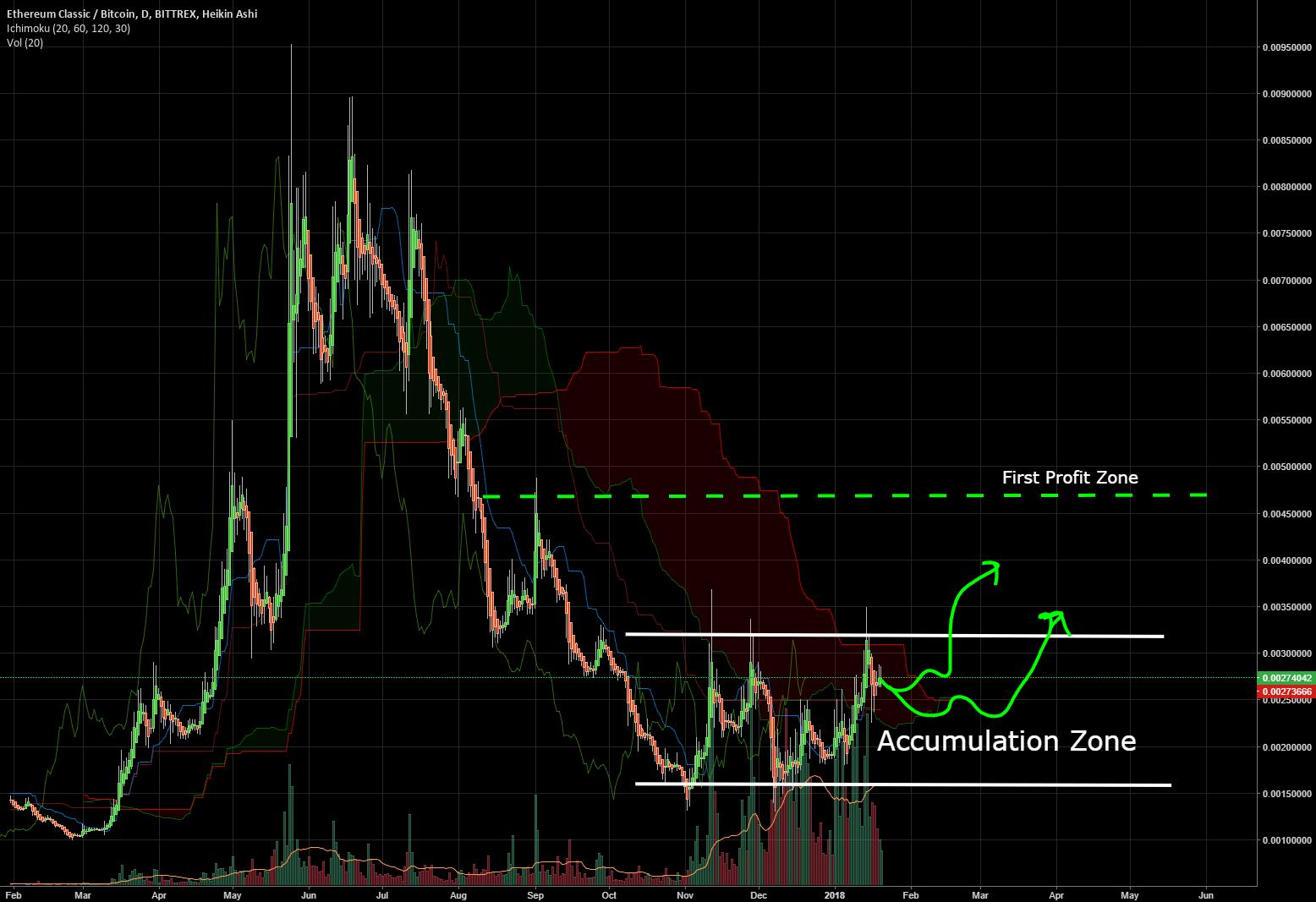 The Bullish ETC/BTC Chart