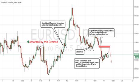 EURUSD: Fresh Supply Level Created on EURUSD 4H
