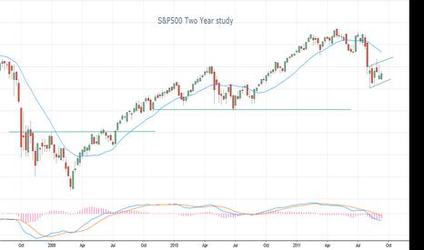 SPY: 2 year chart S&P500