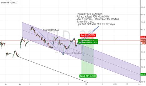 GLD: 30M GLD - Short with Good Risk Reward