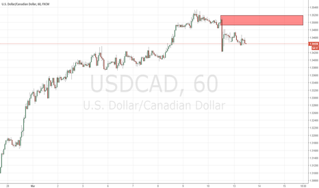 USDCAD: supply level at usdcad