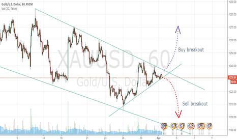 XAUUSD: Gold 1H - Breakout imminent?