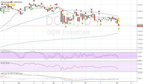 DJI: We are getting the first target...