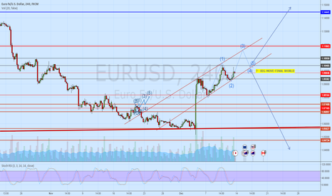EURUSD: Big questing