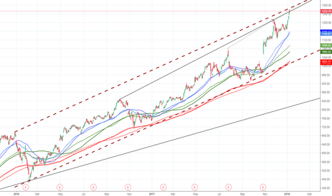 AMZN: AMZN at key trend and channel resistance