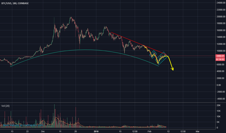 BTCUSD: BTC/USD BEAR MARKET CONTINUES