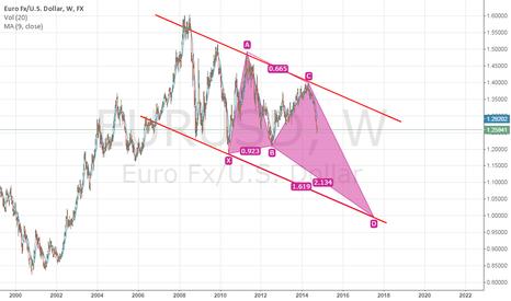 EURUSD: DEEP CRAB EURUSD will form at 1.00000