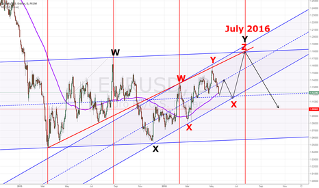 EURUSD: EURUSD Corrective Rally May Still Continue