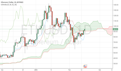 ETHUSD: ETH/USD over the cloud in 4h-timeframe and in the cloud in daily