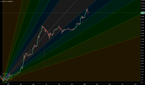 ETHUSD: Unlimited Opportunity for ETH