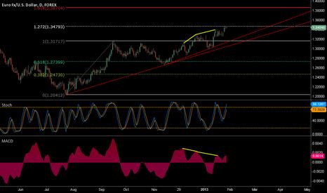 EURUSD: EURO Daily chart technical view