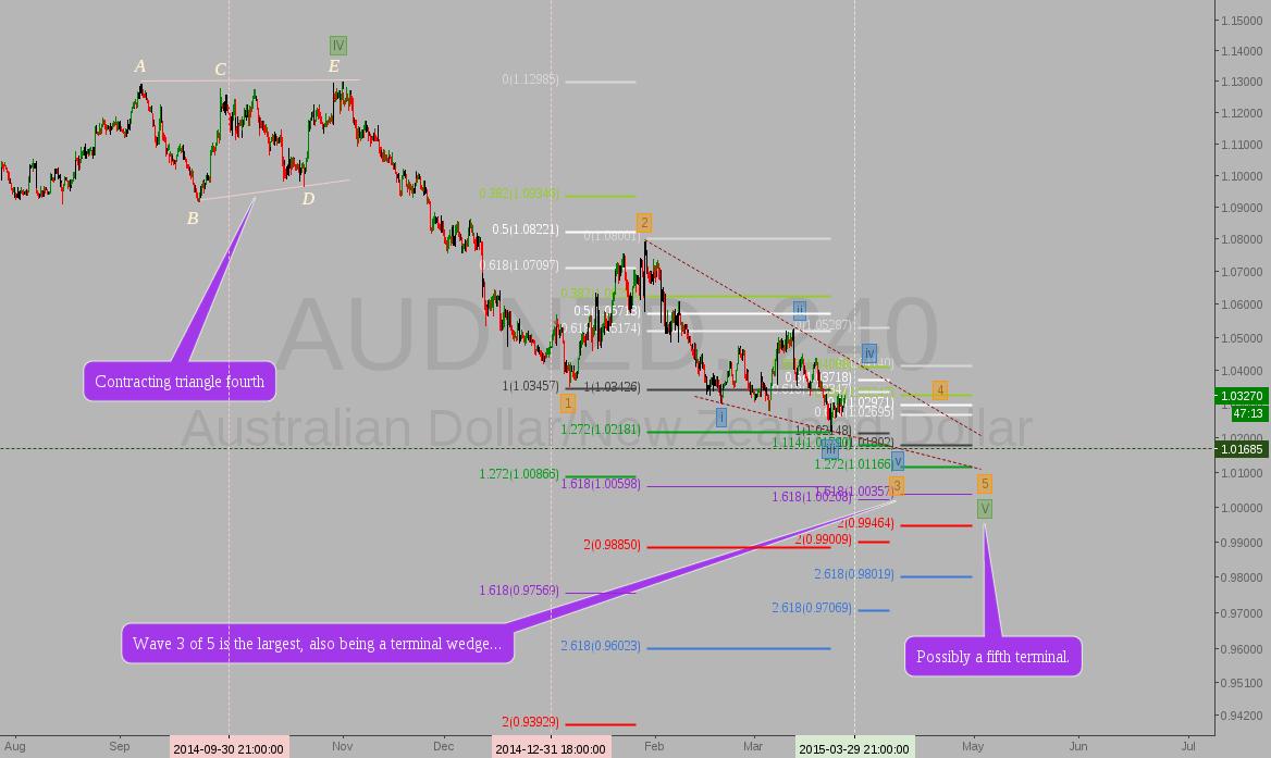 AUDNZD: Elliott Wave speculation