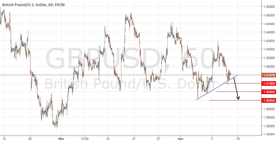 GBPUSD Potential Short Signal
