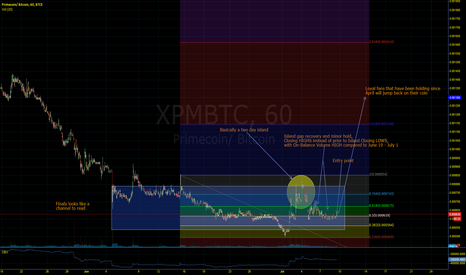 XPMBTC: XPM/BTC Primecoin faithful to the rescue